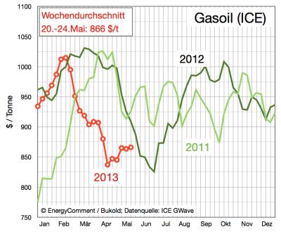 Gasoil Preise