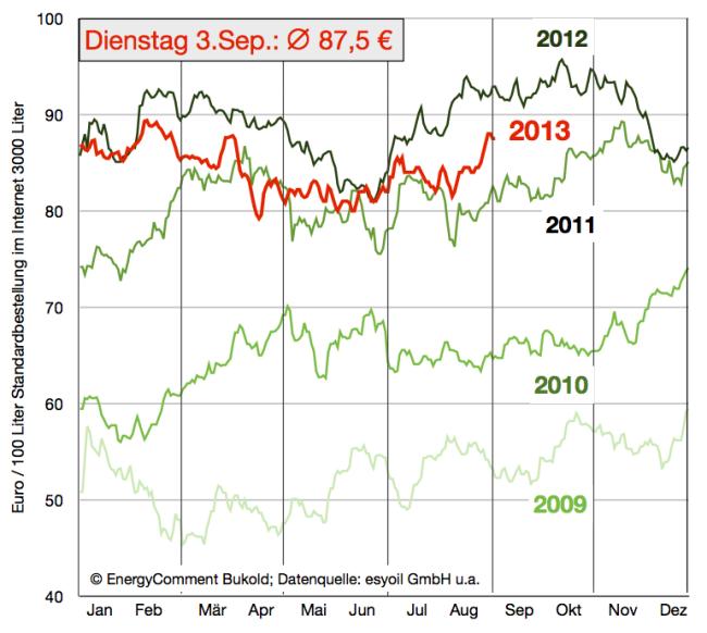 Heizölpreise 2009-2013