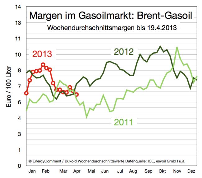 entwicklung-margen-im-gasoilmarkt-bis-19-april-2013
