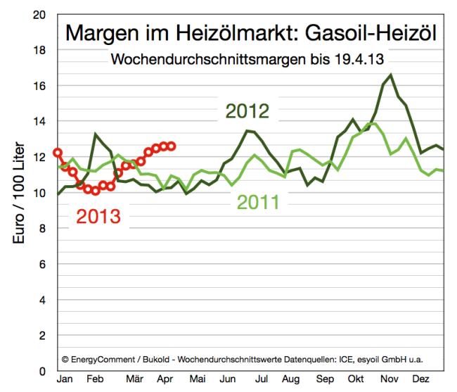 entwicklung-margen-im-heizölmarkt-bis-19-april-2013
