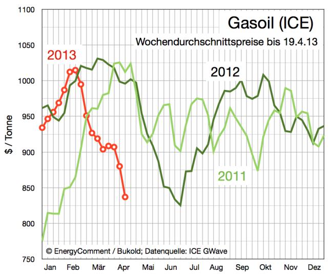 entwicklung-preise-gasoil-bis-19-april-2013