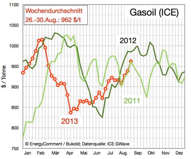 Gasoil Preise 2011-2013