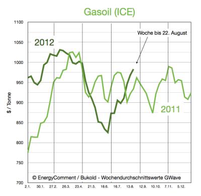 gasoil-gasöl-preise-bis-22-aug-2012