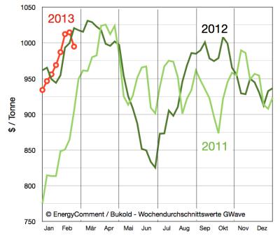 gasoil-gasöl-preise-bis-25-februar-2013