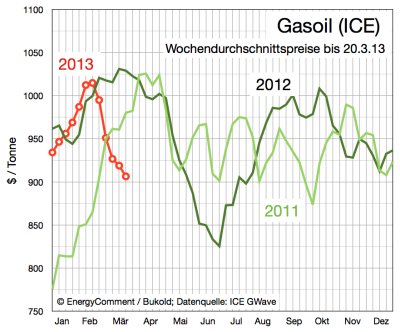 gasoil-preis-bis-20-märz-2013