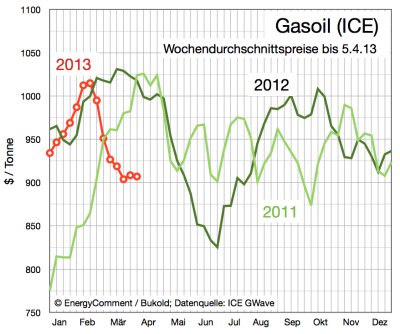 gasoil-preis-in-dollar-bis-5-april-2013