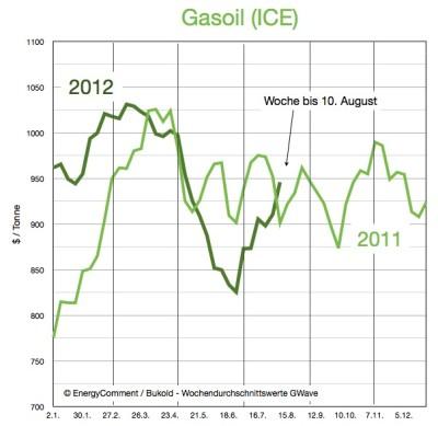 gasoil-preise-bis-10-august