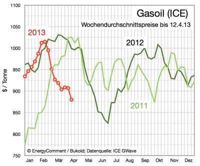 gasoil-preise-bis-12-april-2013
