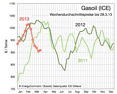 gasoil-preise-bis-28-märz-2013