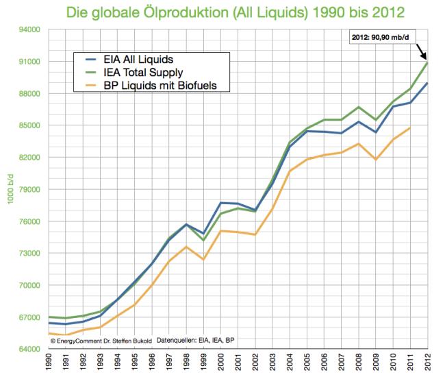 globale-ölproduktion-1990-2012-stand-märz-2013
