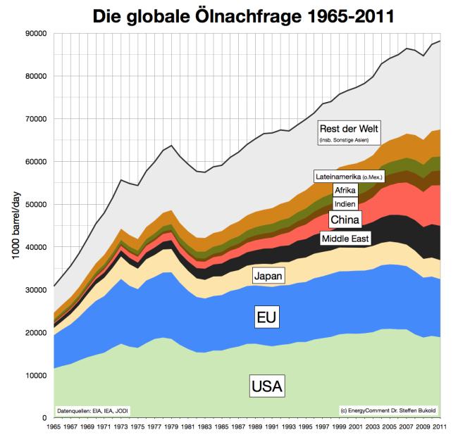 globaler ölverbrauch ölnachfrage 1965-2011
