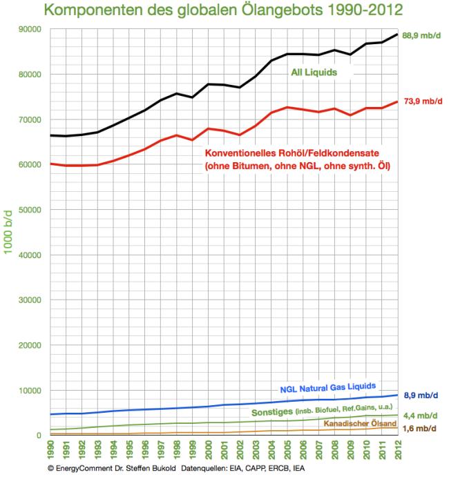 globales-ölangebot-komponenten-1990-2012
