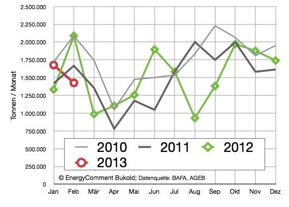 Heizölabsatz in Deutschland 2010-2013