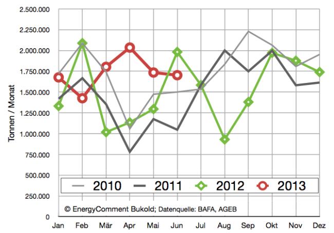Heizöl Absatz 2011-2013