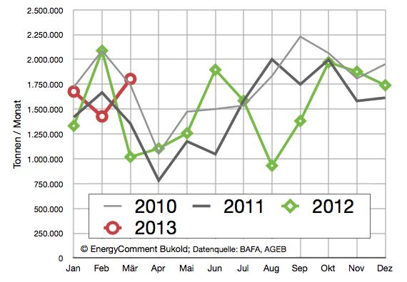 Heizölabsatz 2010-2013