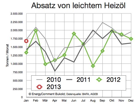 heizöl-nachfrage-bis-januar-2013