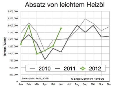 heizölabsatz-bis-juni-2012