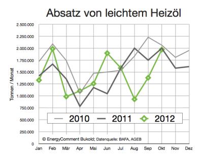 heizölabsatz-bis-oktober-2012