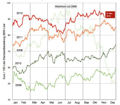 heizölpreise-bis-15-november-2012