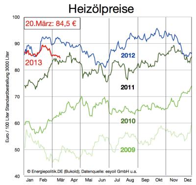 heizölpreise-bis-20-märz-2013