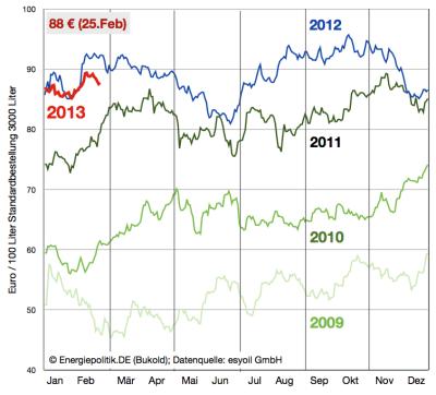 heizölpreise-bis-25-februar-2013
