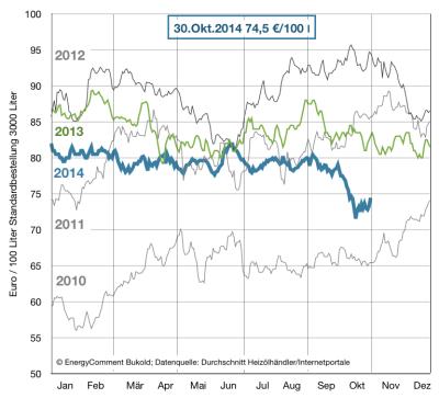 Heizölpreise 2010-2014
