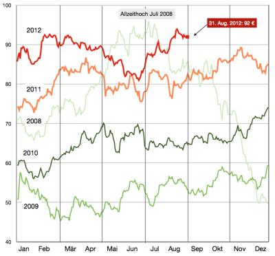 heizölpreise-bis-31aug20121