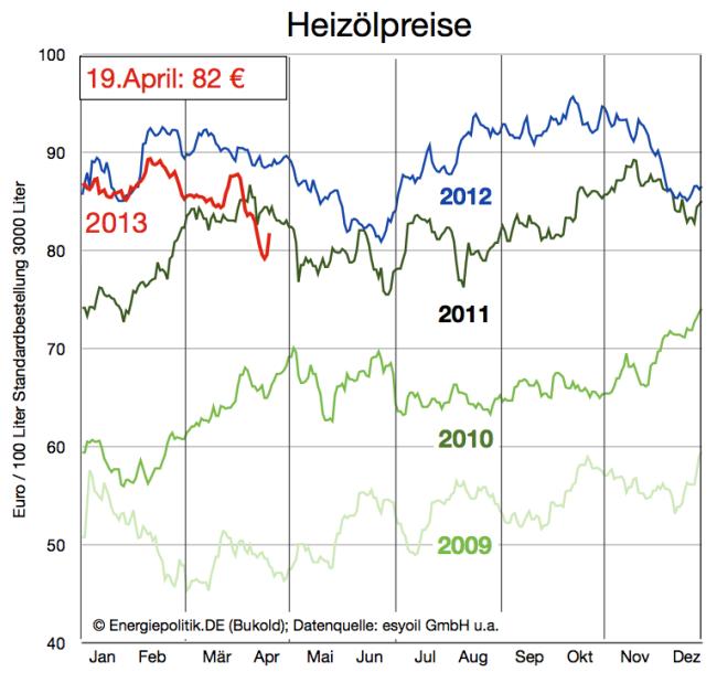 heizölpreise-entwicklung-bis-19-april-2013