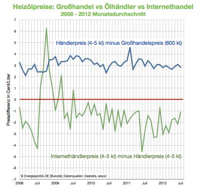 heizölpreise-großhandel-vs-händler-vs-internetportal