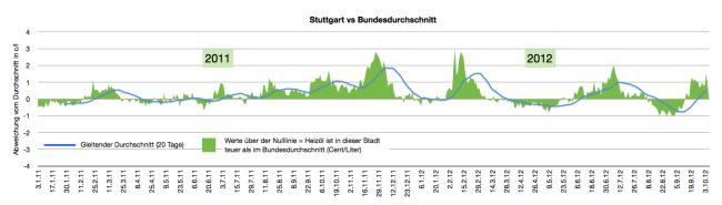 heizölpreise-in-Stuttgart-2011-2012