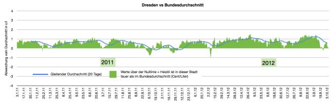 heizölpreise-in-dresden-2011-2012