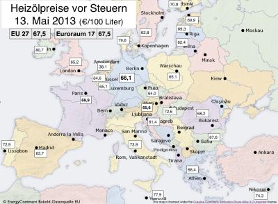 vorsteuer heizölpreise in europa