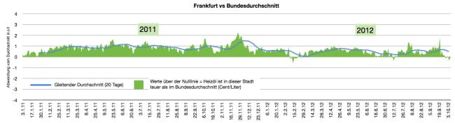 heizölpreise-in-frankfurt-2011-2012