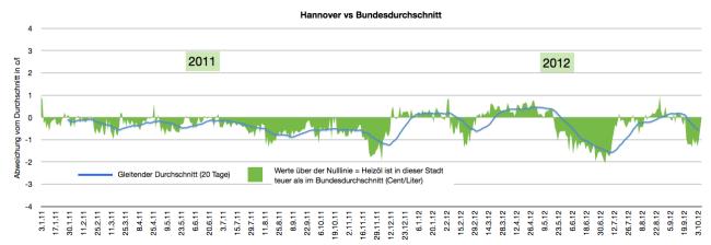 heizölpreise-in-hannover-2011-2012