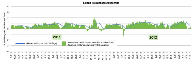 heizölpreise-in-leipzig-2011-2012