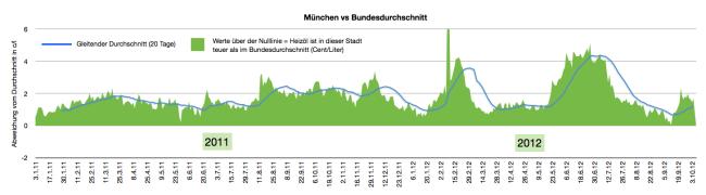 heizölpreise-in-münchen-2011-2012