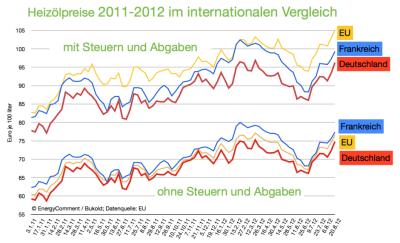 internationale-heizölpreise-deutschland-frankreich-eu-bis-20-august-2012-940x572