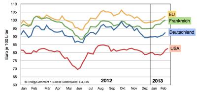 internationale-heizölpreise-frankreich-deutschland-eu-usa-bis-februar-2013