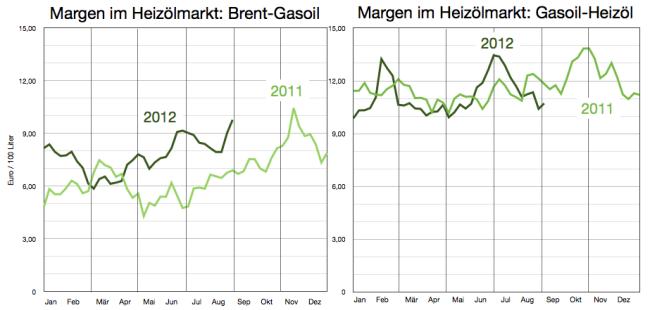 margen-brent-gasoil-heizöl-bis-31aug1