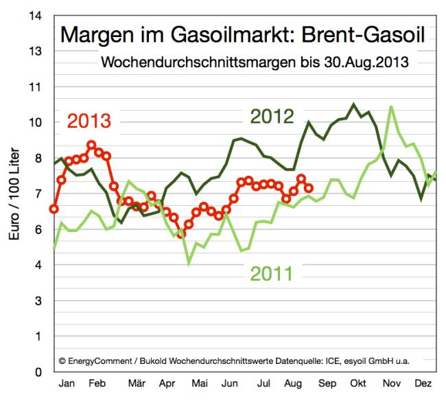 Margen im Gasoilmarkt (Rohölpreis minus Gasoilpreis) 2011-2013
