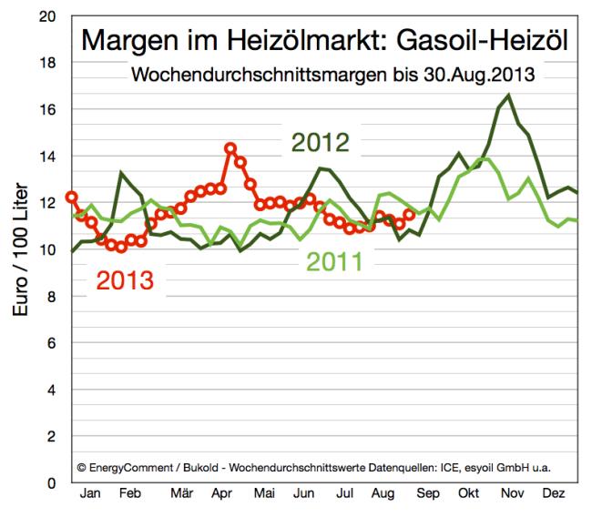 Margen im Heizölmarkt (Gasoilpreis minus Heizölpreis) 2011-2013
