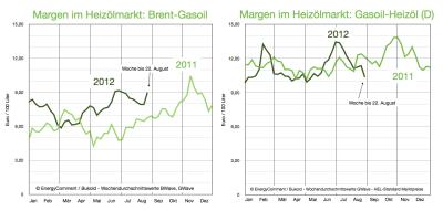 margen-heizölmarkt-brent-gasoil