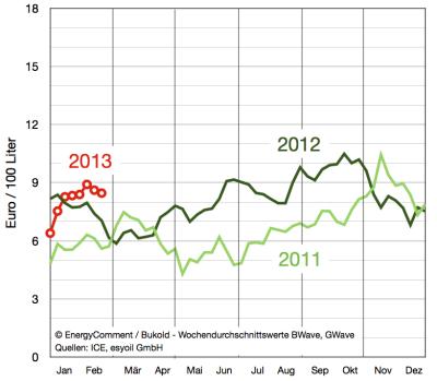 margen-im-gasoil-gasöl-markt-bis-25-februar-2013
