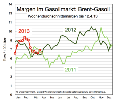 margen-im-gasoil-markt-bis-12-april-2013