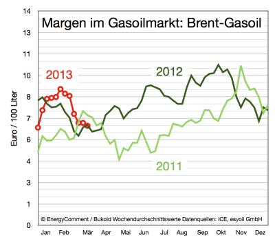 margen-im-gasoil-markt-bis-20-märz-2013