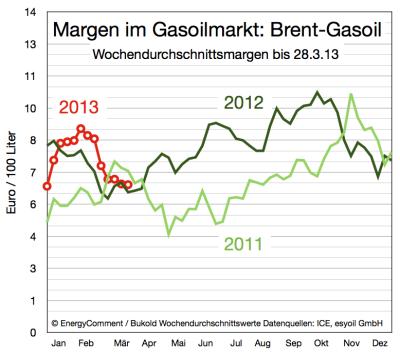 margen-im-gasoil-markt-bis-28-märz-2013
