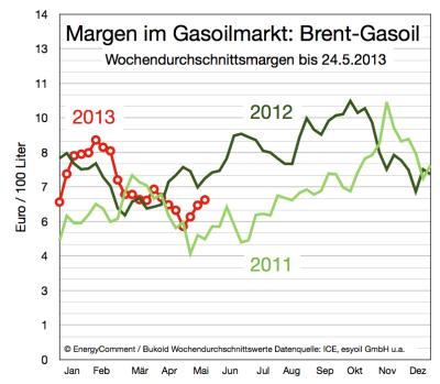 margen im gasoilmarkt