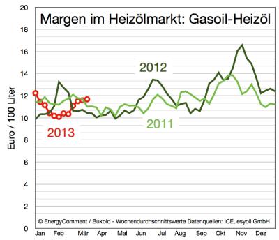 margen-im-heizölmarkt-bis-20-märz-2013