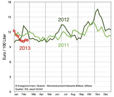margen-im-heizölmarkt-bis-25-februar-2013