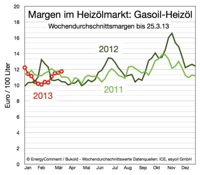 margen-im-heizölmarkt-bis-25-märz-2013